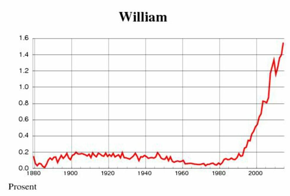 STOR ØKNING: Navnet William har på relativt kort tid blitt det mest populære guttenavnet i Norge. Foto: SSB