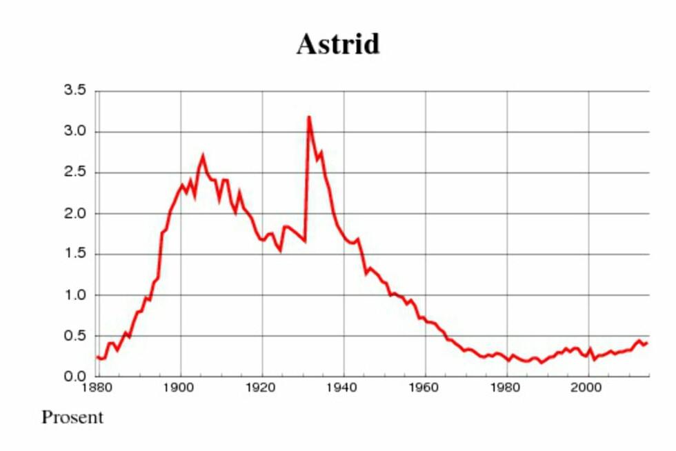 ASTRID FÅR NY POPULARITET OGSÅ I NORGE: Stigende kurve fra 2001. Foto: ssb.no