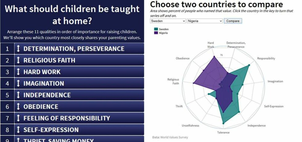 <strong>INTERAKTIV TEST:</strong> På PBS sine nettsider kan du rangere dine oppdragelses-verdier og sammenligne forskjellige land. Foto: faksimile PBS.org