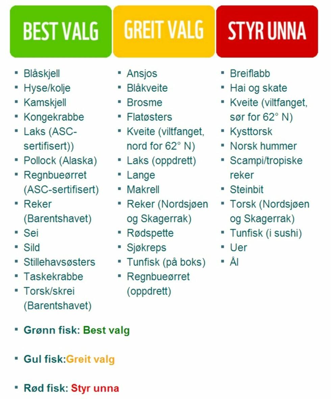"""FISKEVALG: WWF Norge deler fisken inn i tre kategorier: """"Best valg"""", """"Greit valg"""" og """"Styr unna"""".  Foto: WWF Norge"""