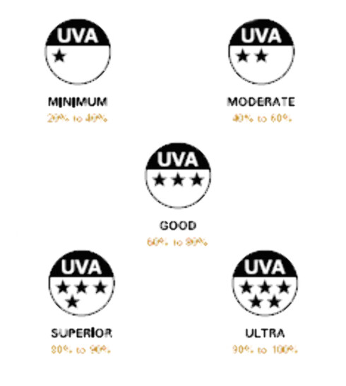 5 STJERNER: Det er første gang en dagkrem har fått fem stjerner på Boots Star Rating System. Den beskytter like godt mot UVA- som UVB-stråler. Foto: Starrating