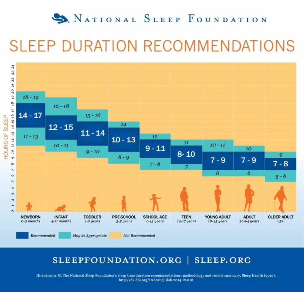BASERT PÅ ALDER: National Sleep Foundation i USA ga nylig ut anbefalinger vedrørende søvnlengde basert på de ulike alderne.  Foto: sleepfoundation.org
