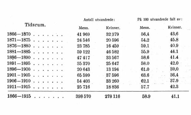 Foto: Skjermdump Norsk Utvandringsstatistikk fra 1921 // SSB